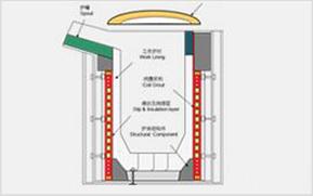 其它工业炉及热处理设备