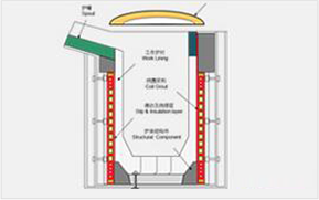 Other furnaces and equipments